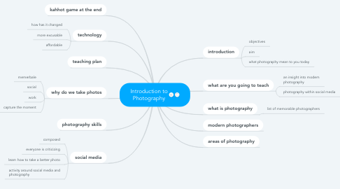 Mind Map: Introduction to Photography