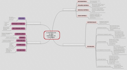 Mind Map: CLASIFICACIÓN DE LAS EMPRESAS EN COLOMBIA
