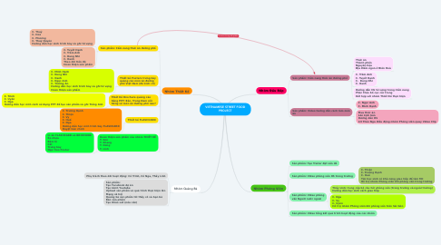 Mind Map: VIETNAMESE STREET FOOD PROJECT