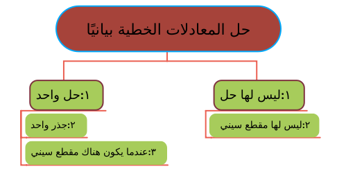 Mind Map: حل المعادلات الخطية بيانيًا