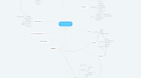 Mind Map: Digitales Vorarlberg (by Silberball Digital)