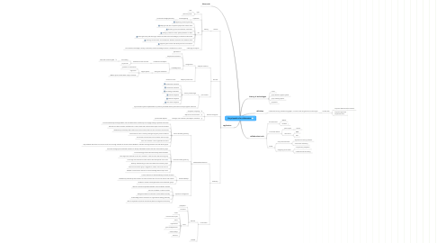 Mind Map: Encyclopedia of e-collaboration