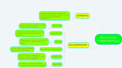 Mind Map: RELACIONES INTERESPECIFICAS