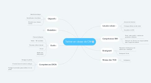 Mind Map: Twitter en classe de CM
