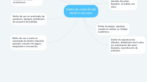 Mind Map: Delito de violación del derecho de autor