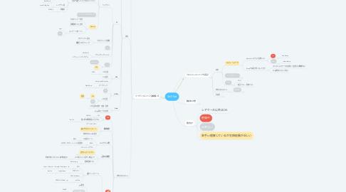 Mind Map: Skill Set