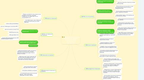 Mind Map: Система дистанционного измерения и контроля параметров среды применения в культивации
