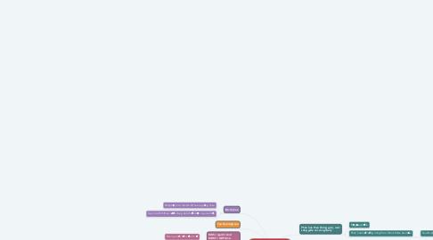 Mind Map: Mật độ hoạt động kinh tế, tập trung kinh tế