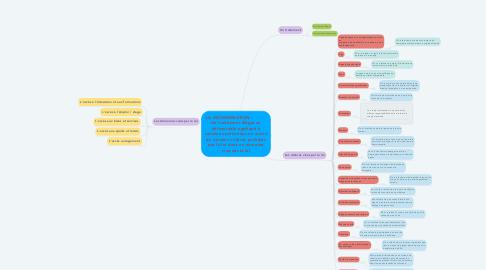 Mind Map: LA DISCRIMINATION :           Un traitement illégal ou défavorable appliqué à certaines personnes en raison de certains critères prohibés par la loi dans un domaine visé par la loi