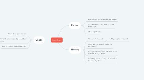 Mind Map: Logic Chips