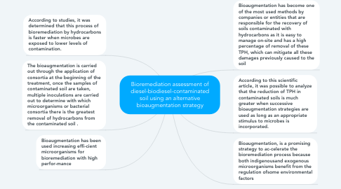 Mind Map: Bioremediation assessment of diesel-biodiesel-contaminated soil using an alternative bioaugmentation strategy