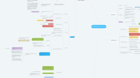 Mind Map: Verjährung und Hemmung