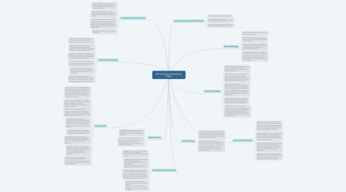 Mind Map: Herramientas del Marketing Digital