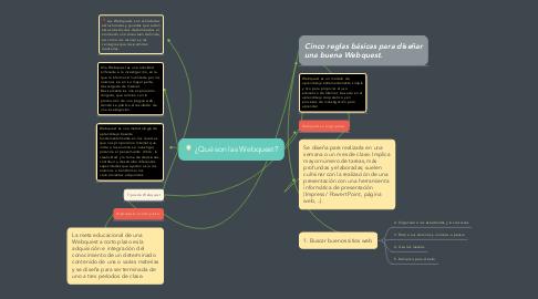 Mind Map: ¿Qué son las Webquest?