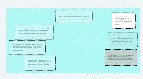 Mind Map: organizaciones a nivel mundial relacionadas a las redes
