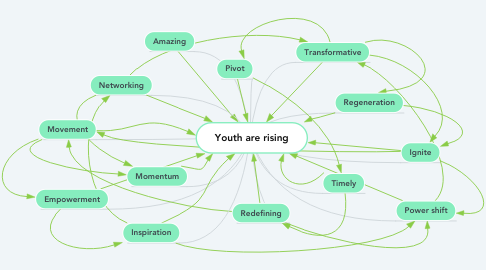 Mind Map: Youth are rising