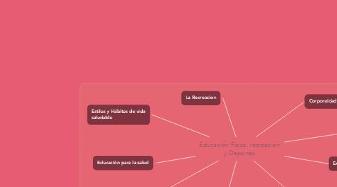 Mind Map: Educación Física, recreación y Deportes