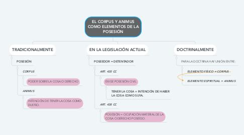 Mind Map: EL CORPUS Y ANIMUS COMO ELEMENTOS DE LA POSESIÓN