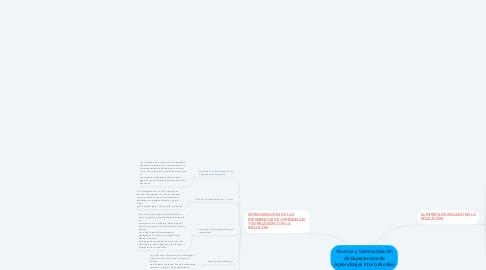 Mind Map: Vivencia y Sistematización de Experiencias de Aprendizajes Interculturales