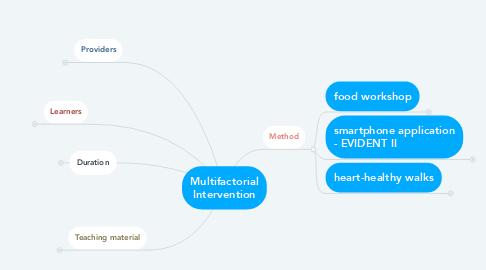 Mind Map: Multifactorial Intervention