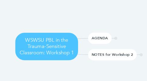 Mind Map: WSWSU PBL in the Trauma-Sensitive Classroom: Workshop 1