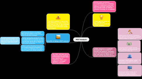 Mind Map: PEST Analysis