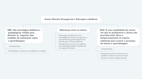 Mind Map: PEDAGOGIA SOCIAL- O PEDAGOGO EM ATIVIDADES SOCIOEDUCATIVAS