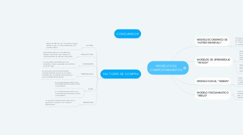 Mind Map: MODELOS DE COMPORTAMIENTOS