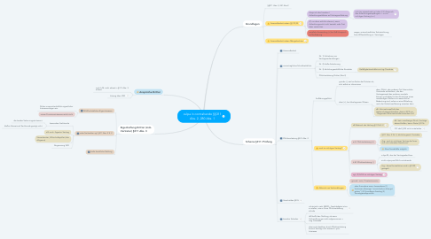 Mind Map: culpa in contrahendo §§311 Abs. 2, 280 Abs. 1