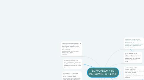 Mind Map: EL PROFESOR Y SU INSTRUMENTO: LA VOZ
