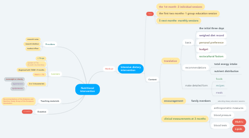 Mind Map: Nutritional Intervention