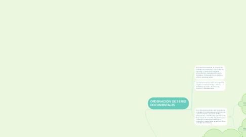 Mind Map: Ordenación Documental