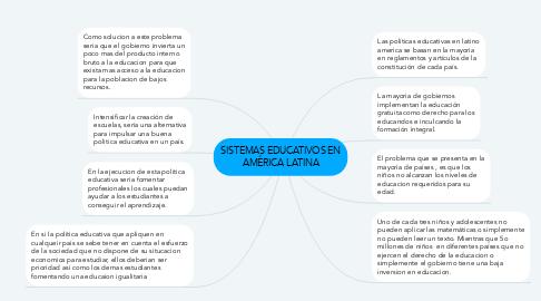 Mind Map: SISTEMAS EDUCATIVOS EN AMÉRICA LATINA