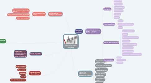 Mind Map: Liderança Que Traz Resultados
