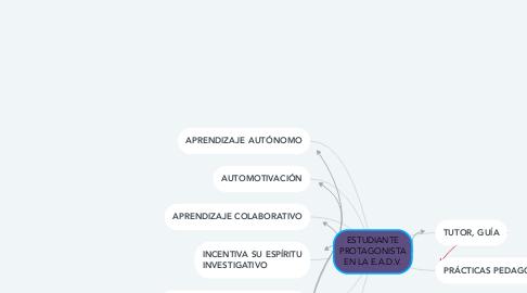 Mind Map: ESTUDIANTE PROTAGONISTA EN LA E.A.D.V.