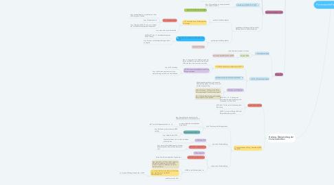 Mind Map: Formvorschriften §§125ff.