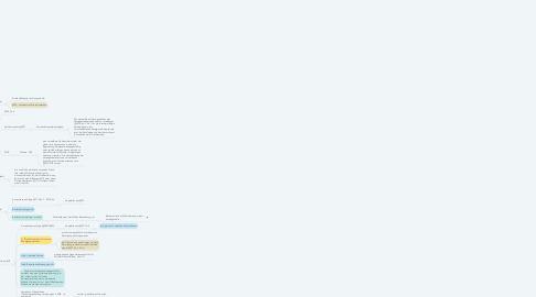 Mind Map: Vertragsstrafe und Schadensersatz