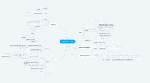 Mind Map: Look inside the box