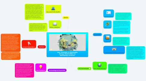 Mind Map: How Transition to Renewable Energy Would Affect on Developing countries