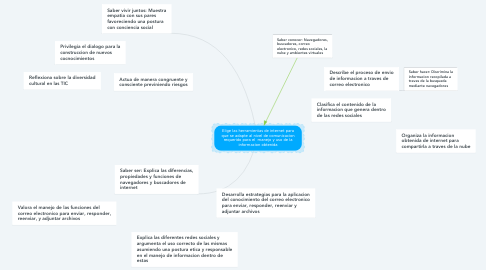 Mind Map: Elige las herramientas de internet para que se adapte al nivel de comunicacion requerido para el  manejo y uso de la informacion obtenida