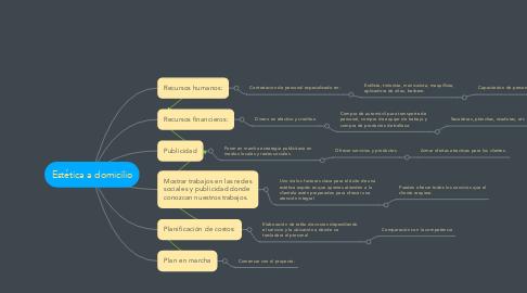 Mind Map: Estética a domicilio