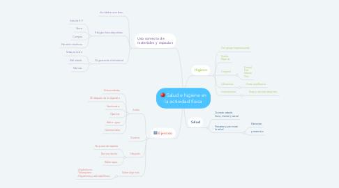 Mind Map: Salud e higiene en la actividad física