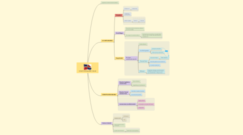Mind Map: CONSTITUCIONALISMO  INGLES