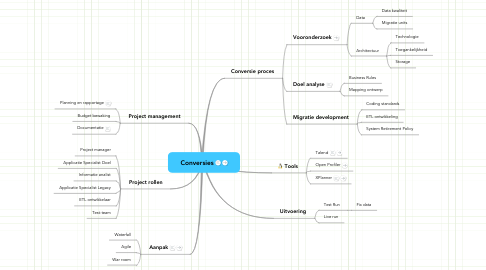 Mind Map: Conversies