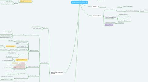 Mind Map: Verbraucherschutz §§355ff