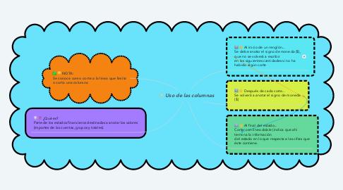 Mind Map: Uso de las columnas