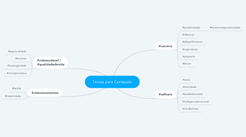 Mind Map: Temas para Conteúdo