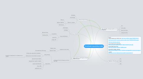 Mind Map: Cloud based programming models