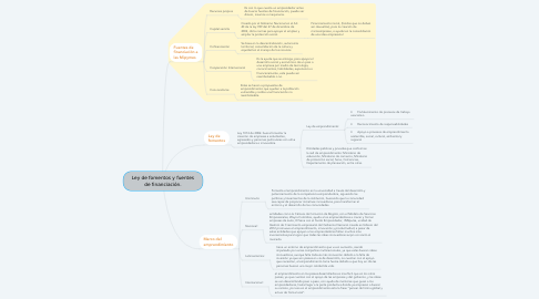 Mind Map: Ley de fomentos y fuentes de financiación.