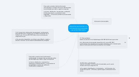 Mind Map: Requisitos pertinentes a la información documentada de la ISO 9001 2015